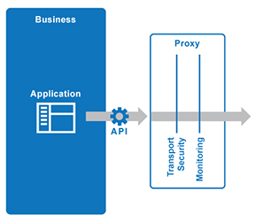 API Proxy or Gateway?   Akana