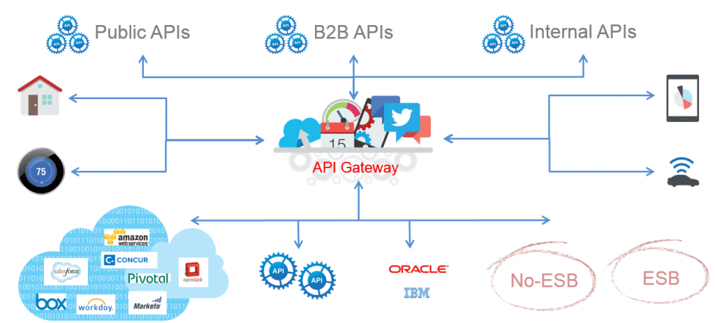 2016 Predictions: The Evolution of Services, API Management