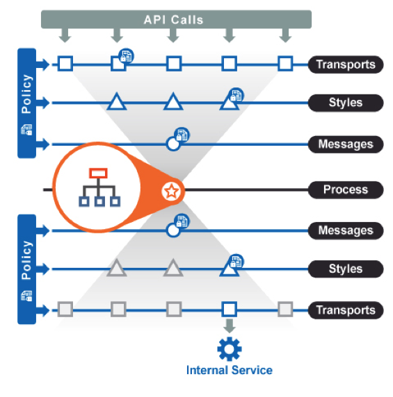 API Orchestration – What, Why, and How | Akana