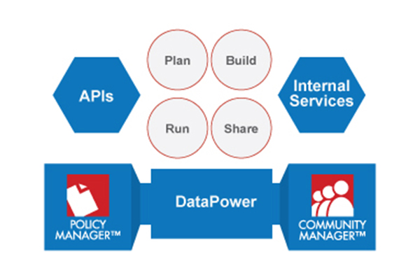 API Integration Solutions   Akana