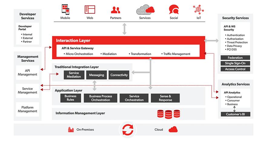 API Management Tools | Akana Enterprise API Platform